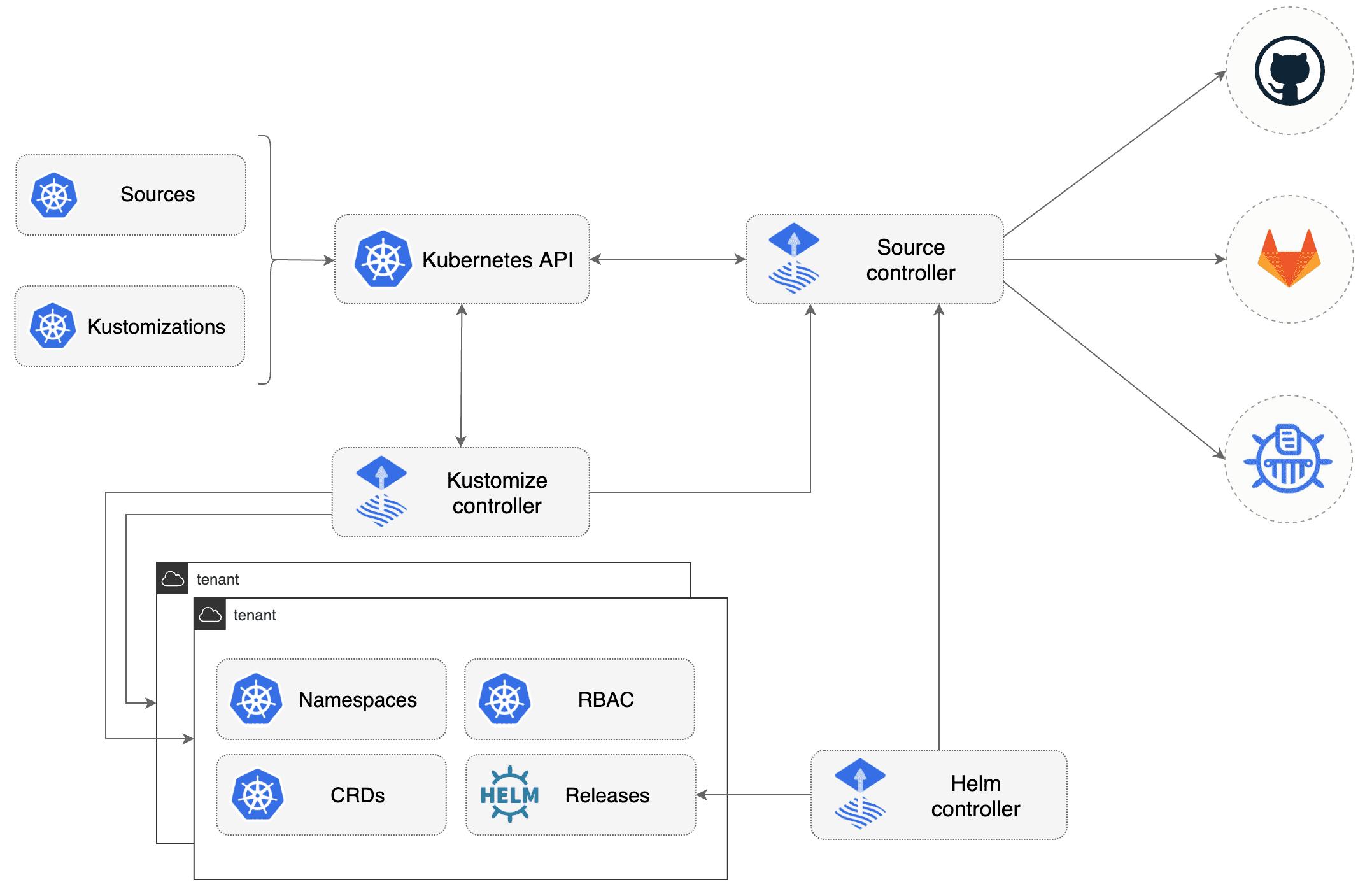 GitOps Toolkit